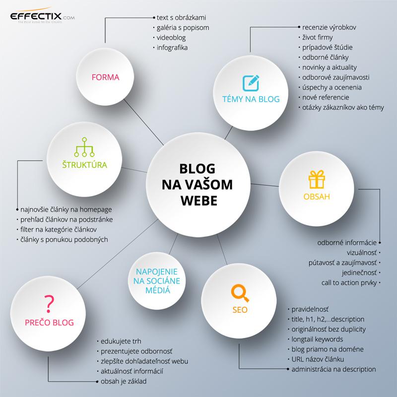 infografika-blog-final