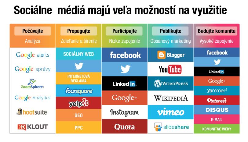 Socialne siete a blog