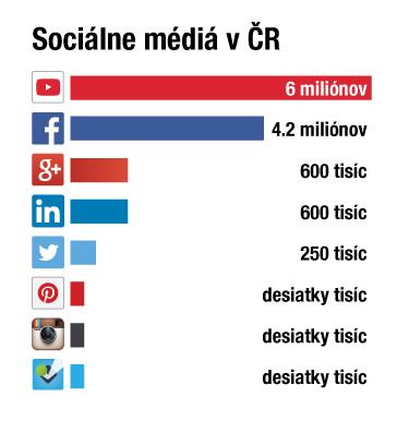 Sociálne media a blog